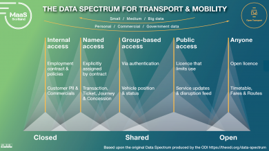 Photo of Release of The Data Spectrum for Transport and Mobility, June 2021